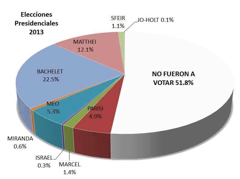 20131202190552-torta-electoral.jpg